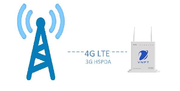 Phát Wifi 4G VNPT iGate R4G 22N-01
